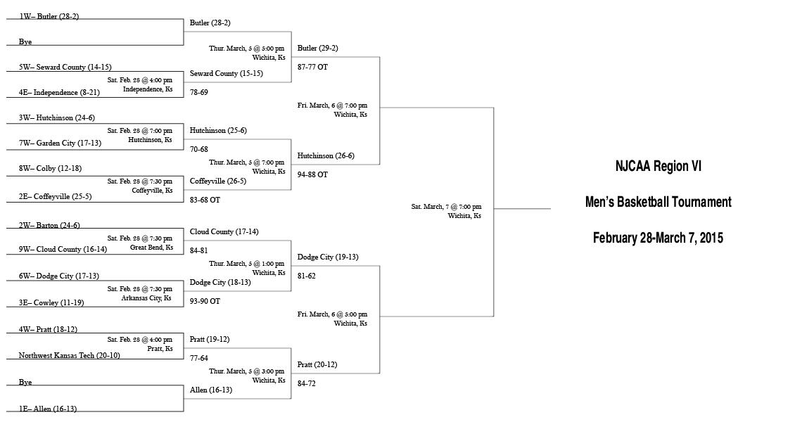 NJCAA Region VI Men's Basketball Bracket