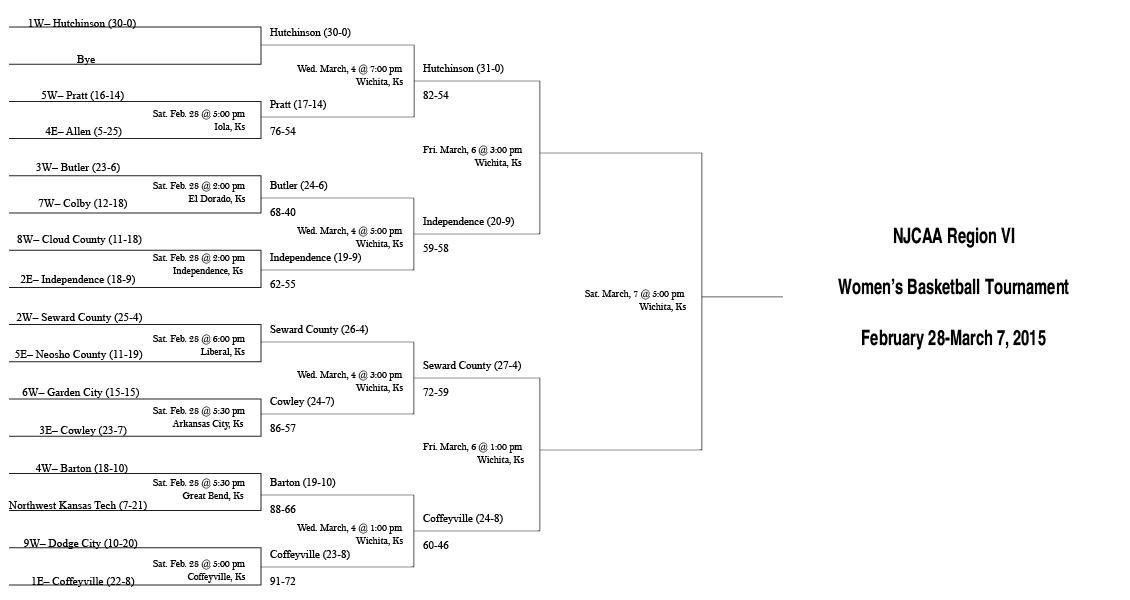 NJCAA Region VI Women's Basketball Bracket