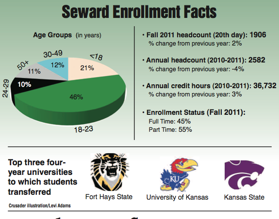 Numbers reflect 2 percent  increase in fall enrollment