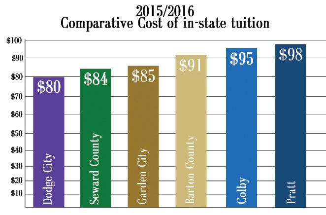 Tuition rates increase for SCCC
