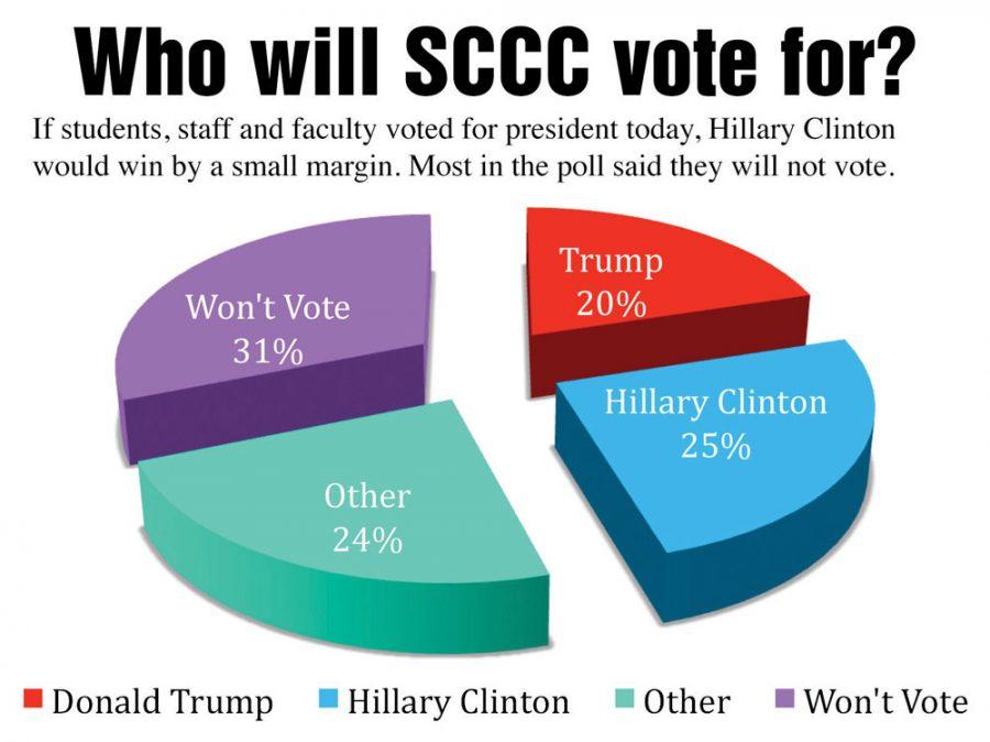 sccc-poll3-web