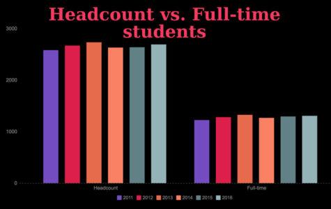 SCCC enrollment decreases