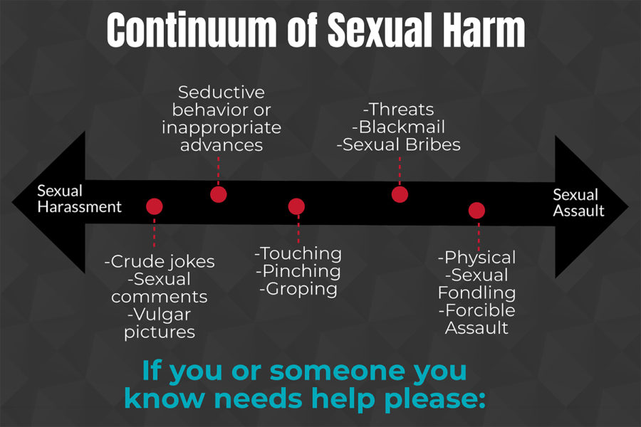 Infographic: Continuum of sexual harm
